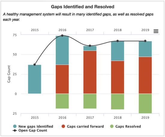 Octane Gap Trends