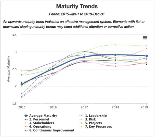 Octane Maturity Trends